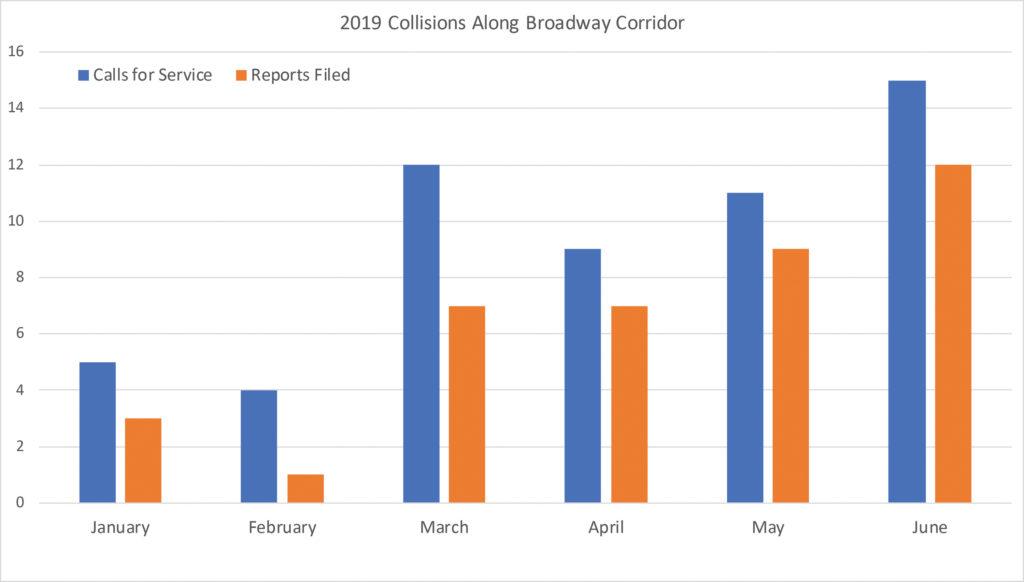 Broadway Collision Chart