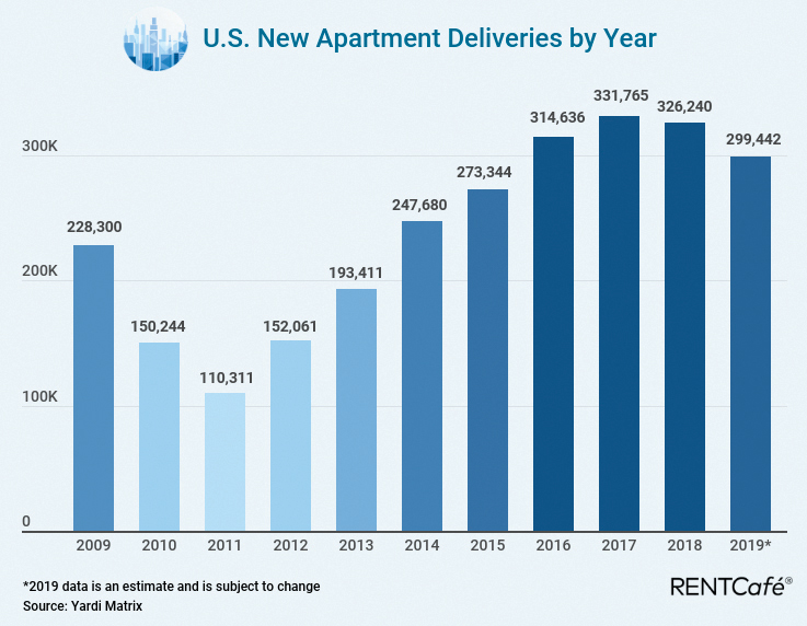 New Apartment Deliveries Chart