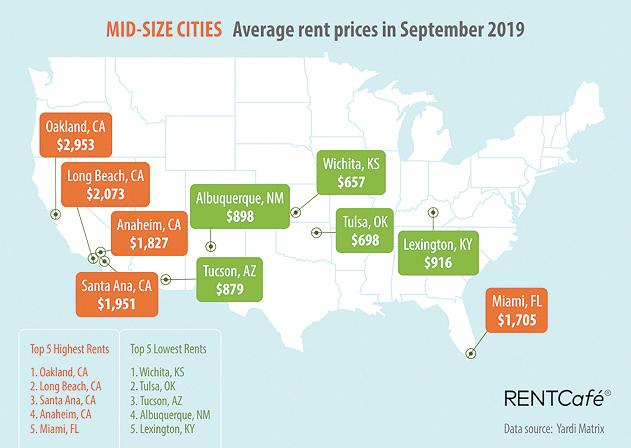 Rent Chart